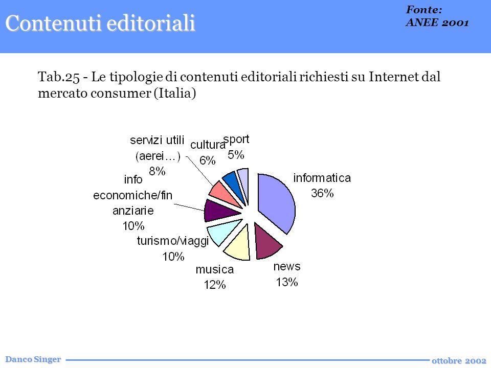 Danco Singer ottobre 2002 Tab.25 - Le tipologie di contenuti editoriali richiesti su Internet dal mercato consumer (Italia) Contenuti editoriali Fonte: ANEE 2001