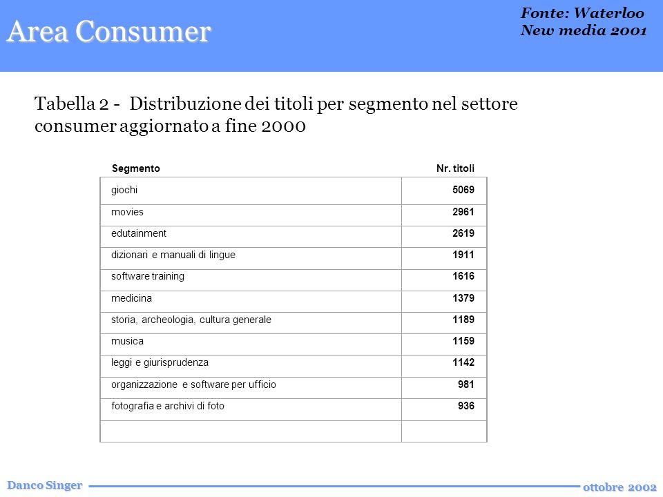 Danco Singer ottobre 2002 Tabella 2 - Distribuzione dei titoli per segmento nel settore consumer aggiornato a fine 2000 Tabella 2 - Distribuzione dei titoli per segmento nel settore consumer aggiornato a fine 2000 SegmentoNr.