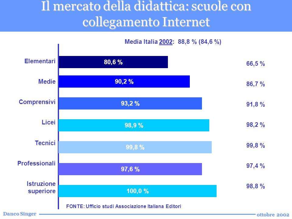 Danco Singer ottobre 2002 Il mercato della didattica: scuole con collegamento Internet 66,5 % 86,7 % 91,8 % 98,2 % 99,8 % 97,4 % 98,8 % 80,6 % 90,2 % 93,2 % 98,9 % 99,8 % 97,6 % 100,0 % 2002 Media Italia 2002: 88,8 % (84,6 %) FONTE: Ufficio studi Associazione Italiana Editori Elementari Medie Comprensivi Licei Tecnici Professionali Istruzione superiore