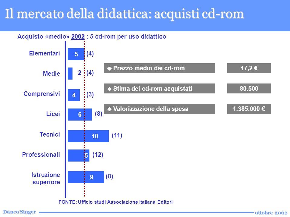 Danco Singer ottobre 2002 Il mercato della didattica: acquisti cd-rom Elementari Medie Comprensivi Licei Tecnici Professionali Istruzione superiore 5 4 6 5 10 9 2002 Acquisto «medio» 2002 : 5 cd-rom per uso didattico FONTE: Ufficio studi Associazione Italiana Editori 2 (4) (3) (8) (11) (12) (8) Prezzo medio dei cd-rom17,2 Stima dei cd-rom acquistati80.500 Valorizzazione della spesa1.385.000