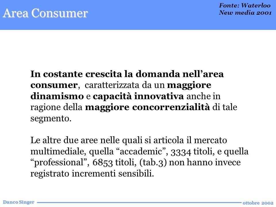 Danco Singer ottobre 2002 In costante crescita la domanda nellarea consumer, caratterizzata da un maggiore dinamismo e capacità innovativa anche in ragione della maggiore concorrenzialità di tale segmento.