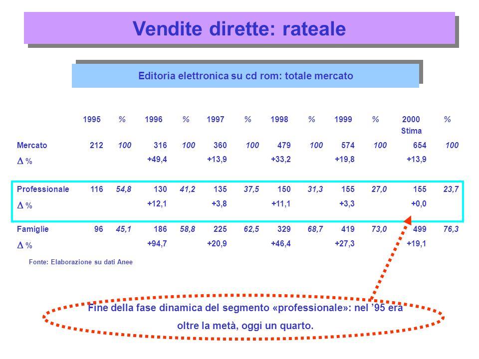Vendite dirette: rateale 1995%1996%1997%1998%1999%2000 Stima % Mercato212100316100360100479100574100654100 % +49,4+13,9+33,2+19,8+13,9 Professionale11654,813041,213537,515031,315527,015523,7 % +12,1+3,8+11,1+3,3+0,0 Famiglie9645,118658,822562,532968,741973,049976,3 % +94,7+20,9+46,4+27,3+19,1 Editoria elettronica su cd rom: totale mercato Fine della fase dinamica del segmento «professionale»: nel 95 era oltre la metà, oggi un quarto.