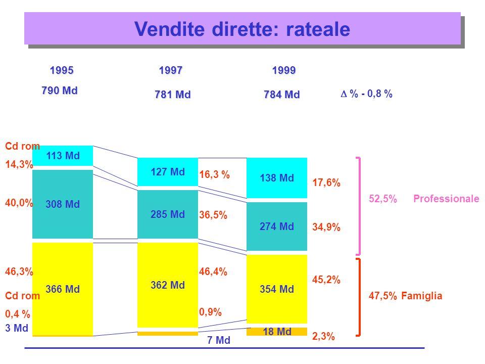 Vendite dirette: rateale 199519971999 790 Md 781 Md 784 Md % - 0,8 % 18 Md 3 Md 366 Md 308 Md 113 Md 362 Md 285 Md 127 Md 7 Md 354 Md 274 Md 138 Md Cd rom 14,3% 40,0% 46,3% Cd rom 0,4 % 16,3 % 36,5% 46,4% 0,9% 17,6% 34,9% 45,2% 2,3% 52,5% 47,5%Famiglia Professionale