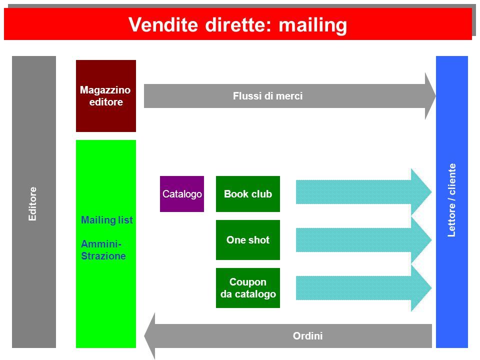 Vendite dirette: mailing Editore Lettore / cliente Catalogo Magazzino editore Book club Flussi di merci Mailing list Ammini- Strazione One shot Coupon da catalogo Ordini