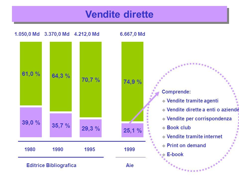Vendite dirette 39,0 % 61,0 % 1980 35,7 % 64,3 % 29,3 % 70,7 % 64,3 % 25,1 % 74,9 % 199019951999 Editrice BibliograficaAie 1.050,0 Md3.370,0 Md4.212,0 Md6.667,0 Md Comprende: Vendite tramite agenti Vendite dirette a enti o aziende Vendite per corrispondenza Book club Vendite tramite internet Print on demand E-book