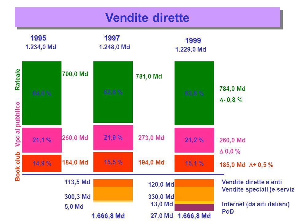 Vendite dirette 14,9 % 1.234,0 Md 21,1 % 64,0 % 790,0 Md 260,0 Md 184,0 Md 1995 1.248,0 Md 15,5 % 21,9 % 62,6 % 1997 781,0 Md 273,0 Md 194,0 Md 15,1 % 63,8 % 1.229,0 Md 1999 21,2 % 784,0 Md - 0,8 % 260,0 Md 0,0 % 185,0 Md + 0,5 % Rateale Vpc al pubblico Book club 1.666,8 Md 113,5 Md 300,3 Md 120,0 Md 330,0 Md 13,0 Md 1.666,8 Md 5,0 Md 27,0 Md Vendite dirette a enti Vendite speciali (e servizi) Internet (da siti italiani) PoD