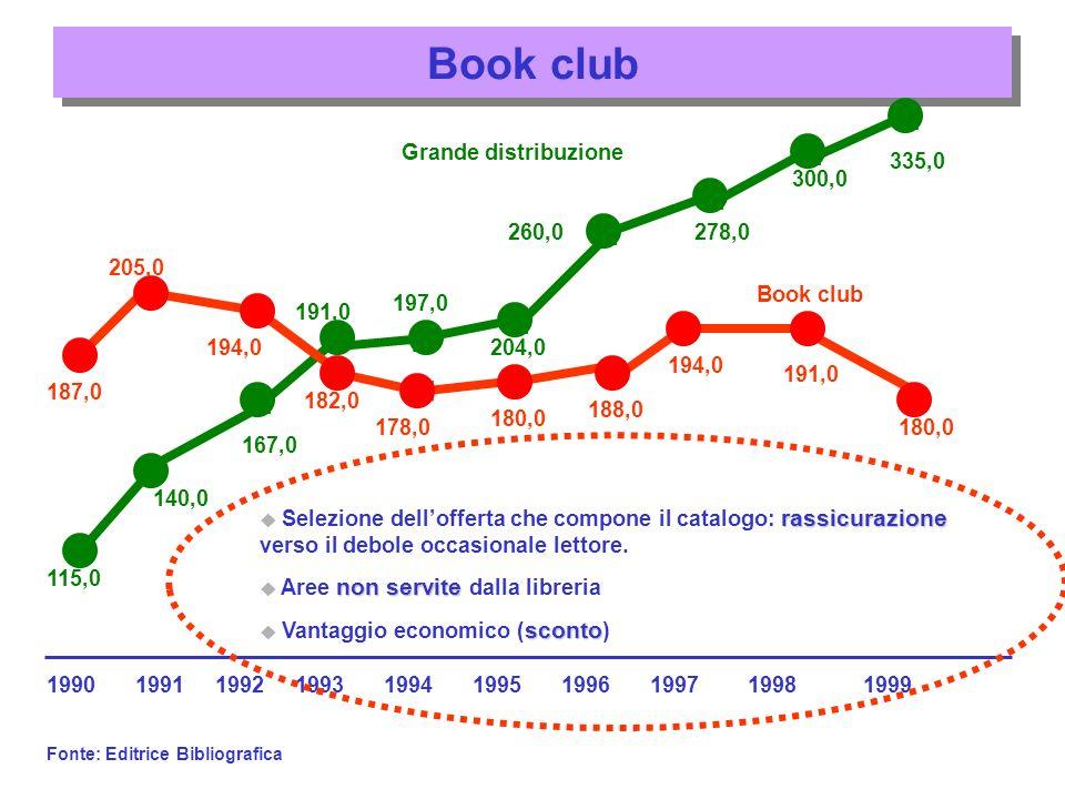 Vendite per corrispondenza 200,0 187,0 205,0 182,0 194,0 178,0 180,0 188,0 194,0 191,0 180,0 Book club 1990199219911994199319951996199719981999 Fonte: Editrice Bibliografica 257,0 264,0 251,0252,0 259,0 265,0 273,0275,0 268,0 Vendite mailing one shot 30,0 Ragazzi (NielsenCra; 2000) 53,0 Saggistica, narrativa (Piccola editoria; Aie 95) Coupon, pubblicità 5,0 (??) Usato