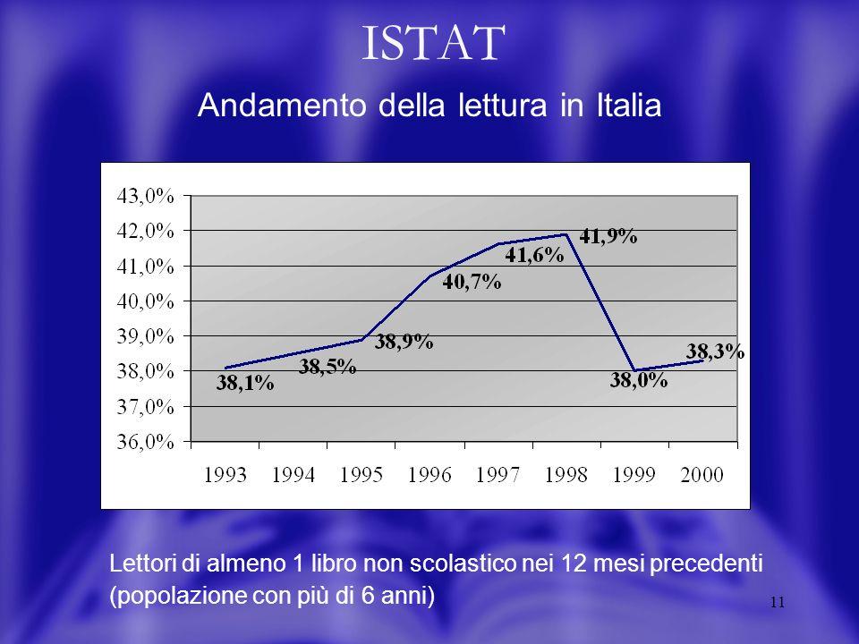11 ISTAT Andamento della lettura in Italia Lettori di almeno 1 libro non scolastico nei 12 mesi precedenti (popolazione con più di 6 anni)