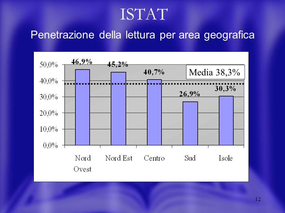 12 ISTAT Penetrazione della lettura per area geografica Media 38,3%