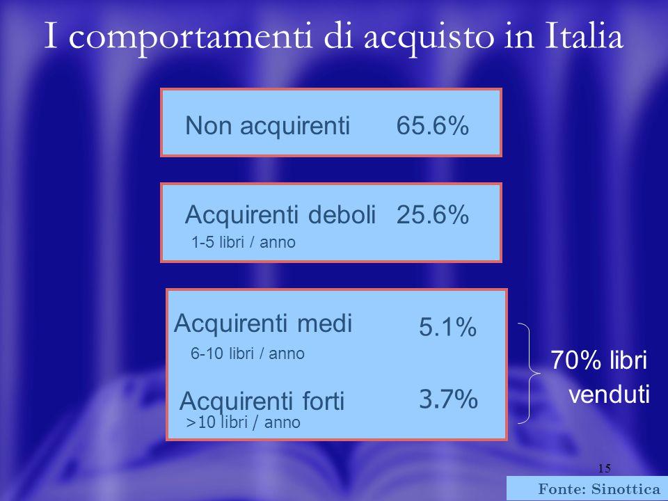 15 Non acquirenti65.6% Acquirenti deboli25.6% 1-5 libri / anno Acquirenti medi 5.1% Acquirenti forti 3.7% 6-10 libri / anno >10 libri / anno Fonte: Si