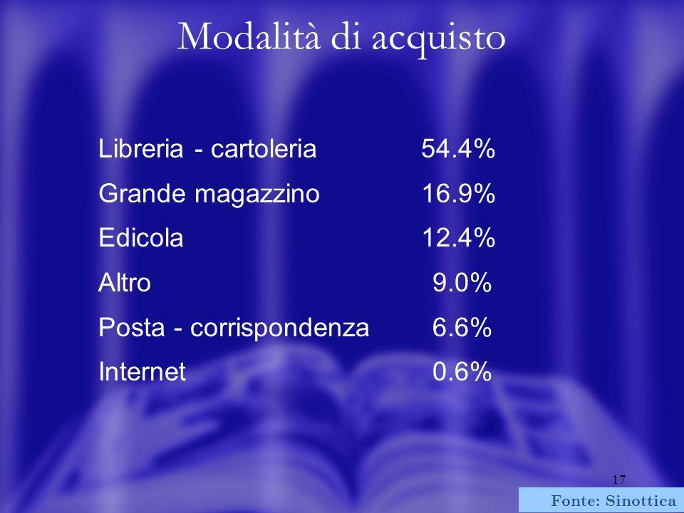 17 Libreria - cartoleria Grande magazzino Edicola Altro Posta - corrispondenza Internet Modalità di acquisto Fonte: Sinottica 2002 54.4% 16.9% 12.4% 9