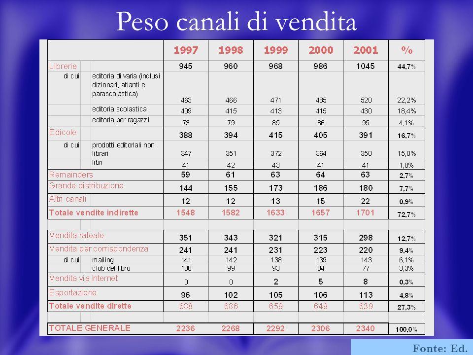 18 Peso canali di vendita Fonte: Ed. Bibliografica