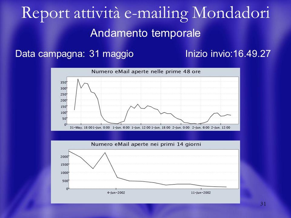 31 Andamento temporale Data campagna: 31 maggio Inizio invio:16.49.27 Report attività e-mailing Mondadori