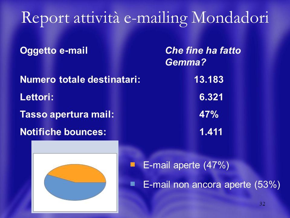 32 E-mail aperte (47%) E-mail non ancora aperte (53%) Oggetto e-mailChe fine ha fatto Gemma? Numero totale destinatari: 13.183 Lettori: 6.321 Tasso ap