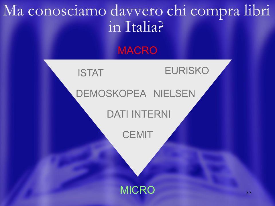33 Ma conosciamo davvero chi compra libri in Italia? MACRO ISTAT MICRO EURISKO DEMOSKOPEANIELSEN CEMIT DATI INTERNI