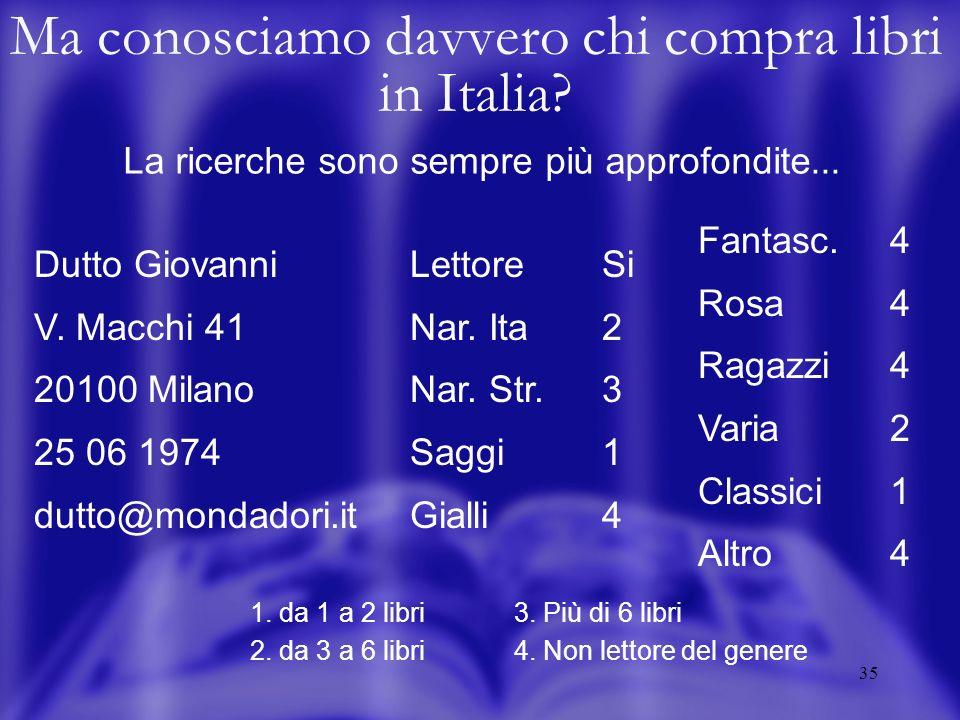 35 Dutto Giovanni V. Macchi 41 20100 Milano 25 06 1974 dutto@mondadori.it Fantasc.4 Rosa4 Ragazzi4 Varia2 Classici1 Altro 4 Lettore Si Nar. Ita 2 Nar.