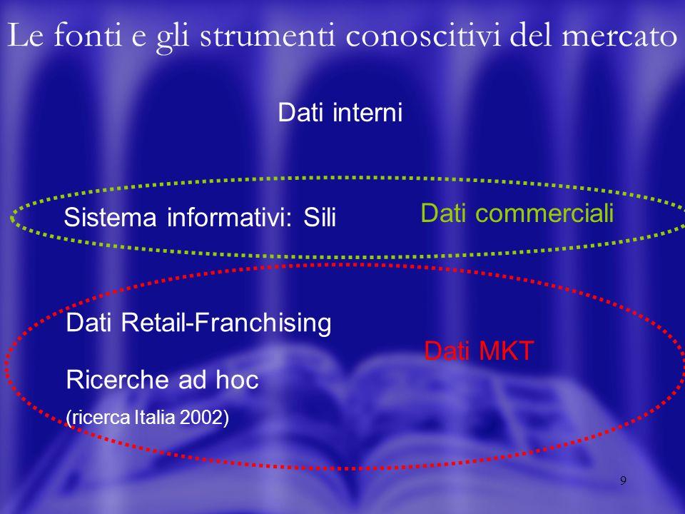9 Sistema informativi: Sili Le fonti e gli strumenti conoscitivi del mercato Dati interni Dati commerciali Dati MKT Dati Retail-Franchising Ricerche a