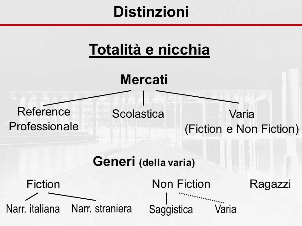 Distinzioni Totalità e nicchia Mercati Reference Professionale Scolastica Varia (Fiction e Non Fiction) Generi (della varia) Fiction Non FictionRagazzi Narr.