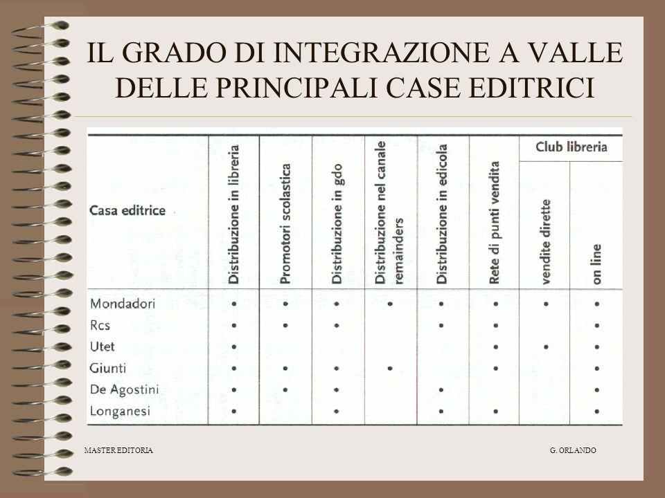 MASTER EDITORIA G. ORLANDO IL GRADO DI INTEGRAZIONE A VALLE DELLE PRINCIPALI CASE EDITRICI