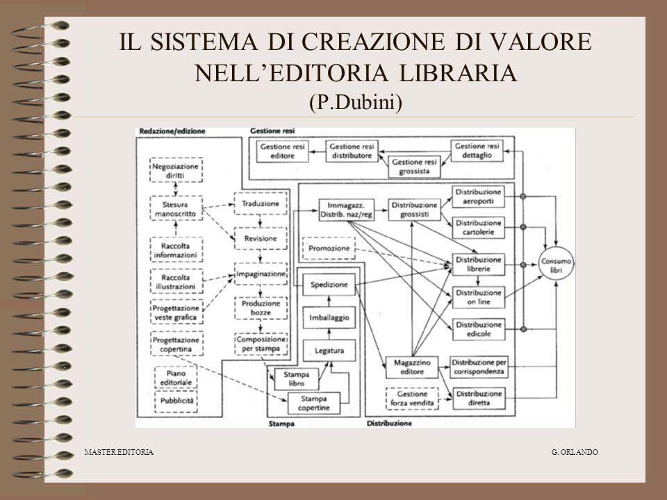 MASTER EDITORIA G. ORLANDO IL SISTEMA DI CREAZIONE DI VALORE NELLEDITORIA LIBRARIA (P.Dubini)