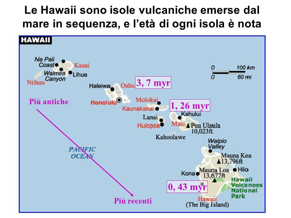 Le Hawaii sono isole vulcaniche emerse dal mare in sequenza, e letà di ogni isola è nota 0, 43 myr 1, 26 myr 3, 7 myr Più antiche Più recenti