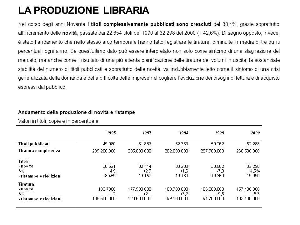 LA PRODUZIONE LIBRARIA Nel corso degli anni Novanta i titoli complessivamente pubblicati sono cresciuti del 38,4%, grazie soprattutto allincremento delle novità, passate dai 22.654 titoli del 1990 al 32.298 del 2000 (+ 42,6%).