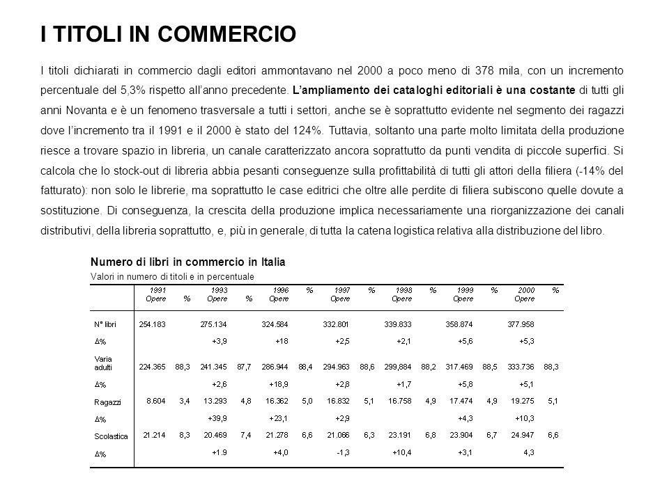 I TITOLI IN COMMERCIO I titoli dichiarati in commercio dagli editori ammontavano nel 2000 a poco meno di 378 mila, con un incremento percentuale del 5,3% rispetto allanno precedente.