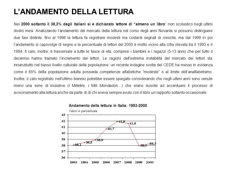 LANDAMENTO DELLA LETTURA Nel 2000 soltanto il 38,3% degli italiani si è dichiarato lettore di almeno un libro non scolastico negli ultimi dodici mesi.