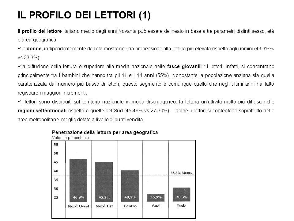 IL PROFILO DEI LETTORI (1) Il profilo del lettore italiano medio degli anni Novanta può essere delineato in base a tre parametri distinti:sesso, età e area geografica le donne, indipendentemente dalletà mostrano una propensione alla lettura più elevata rispetto agli uomini (43,6% vs 33,3%); la diffusione della lettura è superiore alla media nazionale nelle fasce giovanili : i lettori, infatti, si concentrano principalmente tra i bambini che hanno tra gli 11 e i 14 anni (55%).