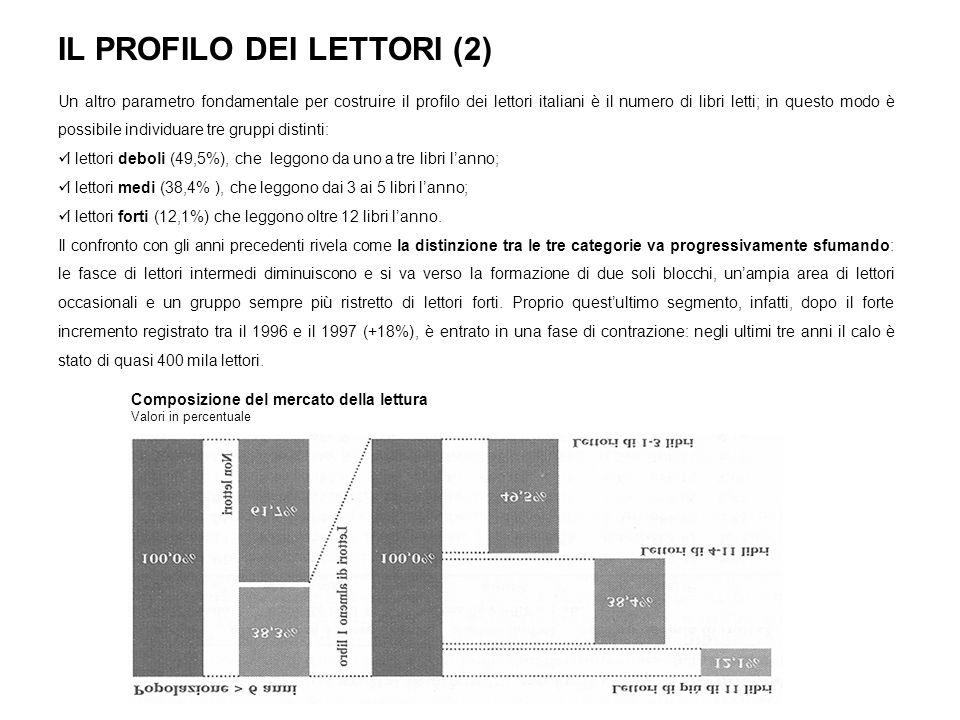 LA SPESA PER LACQUISTO DI LIBRI Negli ultimi anni la spesa delle famiglie italiane per i consumi non alimentari è aumentata, mentre la quota destinata allacquisto di libri si è sostanzialmente ridotta: dall1% del 1995 si è passati allo 0,6% del 2000.