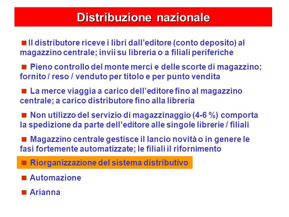 Distribuzione nazionale Il distributore riceve i libri dalleditore (conto deposito) al magazzino centrale; invii su libreria o a filiali periferiche P