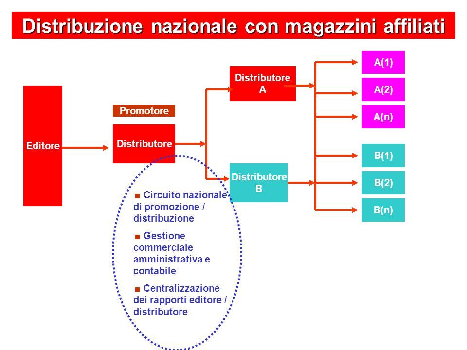 B(n) B(2) B(1) A(n) A(2) A(1) Distributore Promotore Distribuzione nazionale con magazzini affiliati Editore Distributore B Distributore A Circuito na