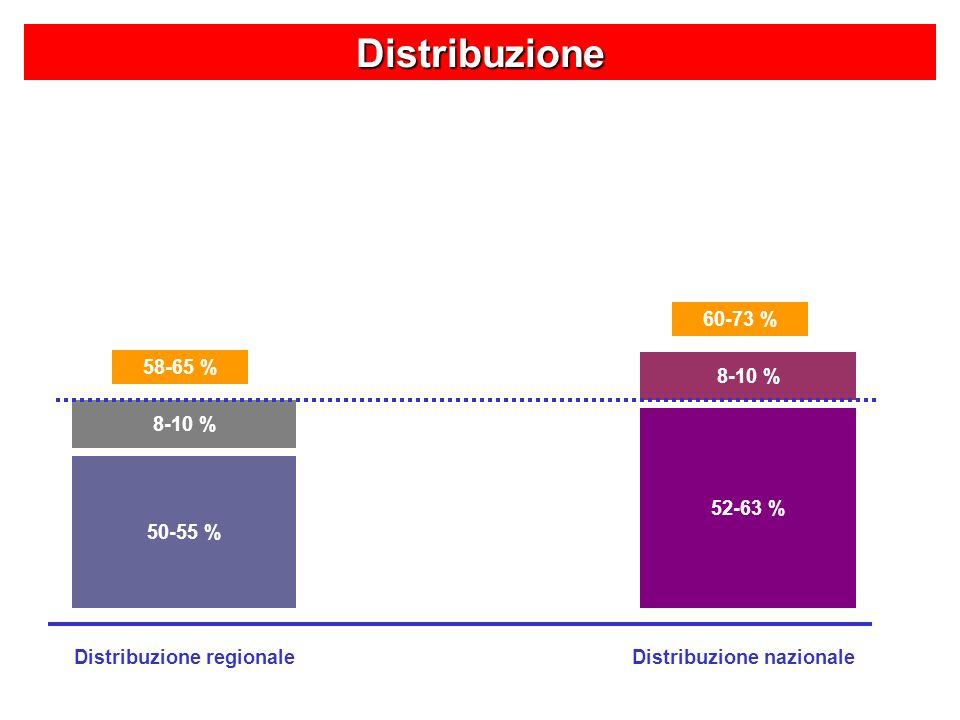 Distribuzione 50-55 % 52-63 % 8-10 % 58-65 % Distribuzione regionaleDistribuzione nazionale 60-73 %