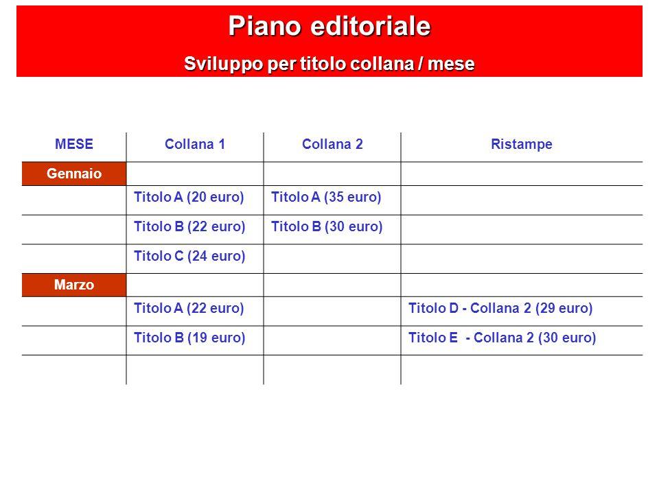 Piano editoriale Sviluppo per titolo collana / mese MESECollana 1Collana 2Ristampe Gennaio Titolo A (20 euro)Titolo A (35 euro) Titolo B (22 euro)Tito