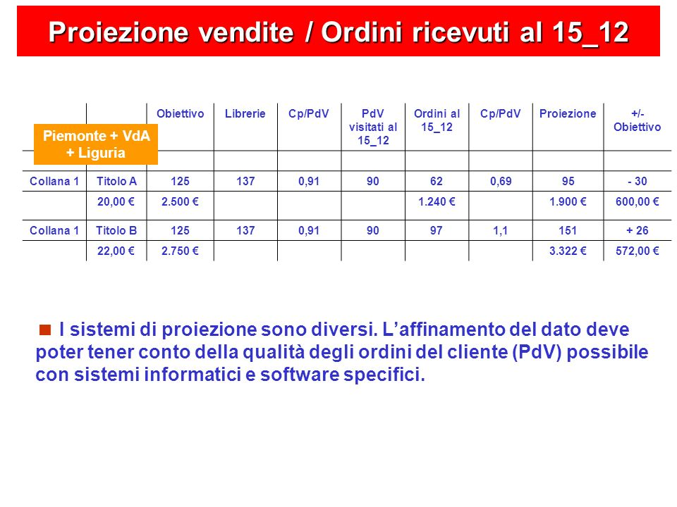 Proiezione vendite / Ordini ricevuti al 15_12 ObiettivoLibrerieCp/PdVPdV visitati al 15_12 Ordini al 15_12 Cp/PdVProiezione+/- Obiettivo Collana 1Titolo A1251370,9190620,6995- 30 20,00 2.500 1.240 1.900 600,00 Collana 1Titolo B1251370,9190971,1151+ 26 22,00 2.750 3.322 572,00 Piemonte + VdA + Liguria I sistemi di proiezione sono diversi.