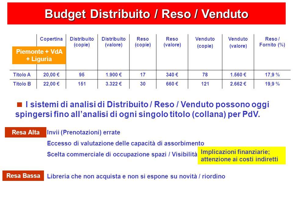Budget Distribuito / Reso / Venduto CopertinaDistribuito (copie) Distribuito (valore) Reso (copie) Reso (valore) Venduto (copie) Venduto (valore) Reso / Fornito (%) Titolo A20,00 951.900 17340 781.560 17,9 % Titolo B22,00 1513.322 30660 1212.662 19,9 % Piemonte + VdA + Liguria I sistemi di analisi di Distribuito / Reso / Venduto possono oggi spingersi fino allanalisi di ogni singolo titolo (collana) per PdV.