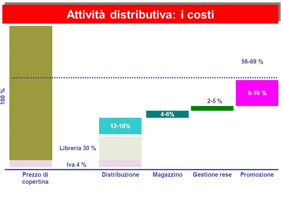 Attività distributiva: i costi Prezzo di copertina 100 % 12-18% Distribuzione 4-6% MagazzinoGestione rese 2-5 % 8-10 % Promozione Iva 4 % Libreria 30 % 56-69 %