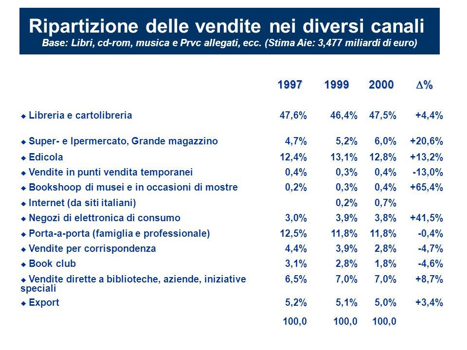 199719992000 % Libreria e cartolibreria47,6%46,4%47,5%+4,4% Super- e Ipermercato, Grande magazzino4,7%5,2%6,0%+20,6% Edicola12,4%13,1%12,8%+13,2% Vendite in punti vendita temporanei0,4%0,3%0,4%-13,0% Bookshoop di musei e in occasioni di mostre0,2%0,3%0,4%+65,4% Internet (da siti italiani)0,2%0,7% Negozi di elettronica di consumo3,0%3,9%3,8%+41,5% Porta-a-porta (famiglia e professionale)12,5%11,8% -0,4% Vendite per corrispondenza4,4%3,9%2,8%-4,7% Book club3,1%2,8%1,8%-4,6% Vendite dirette a biblioteche, aziende, iniziative speciali 6,5%7,0% +8,7% Export5,2%5,1%5,0%+3,4% 100,0 Ripartizione delle vendite nei diversi canali Base: Libri, cd-rom, musica e Prvc allegati, ecc.
