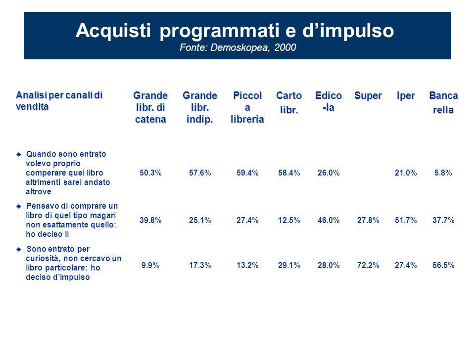 Analisi per canali di vendita Grande libr. di catena Grande libr.