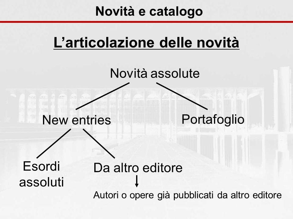 Novità e catalogo Larticolazione delle novità Novità assolute New entries Portafoglio Esordi assoluti Da altro editore Autori o opere già pubblicati da altro editore