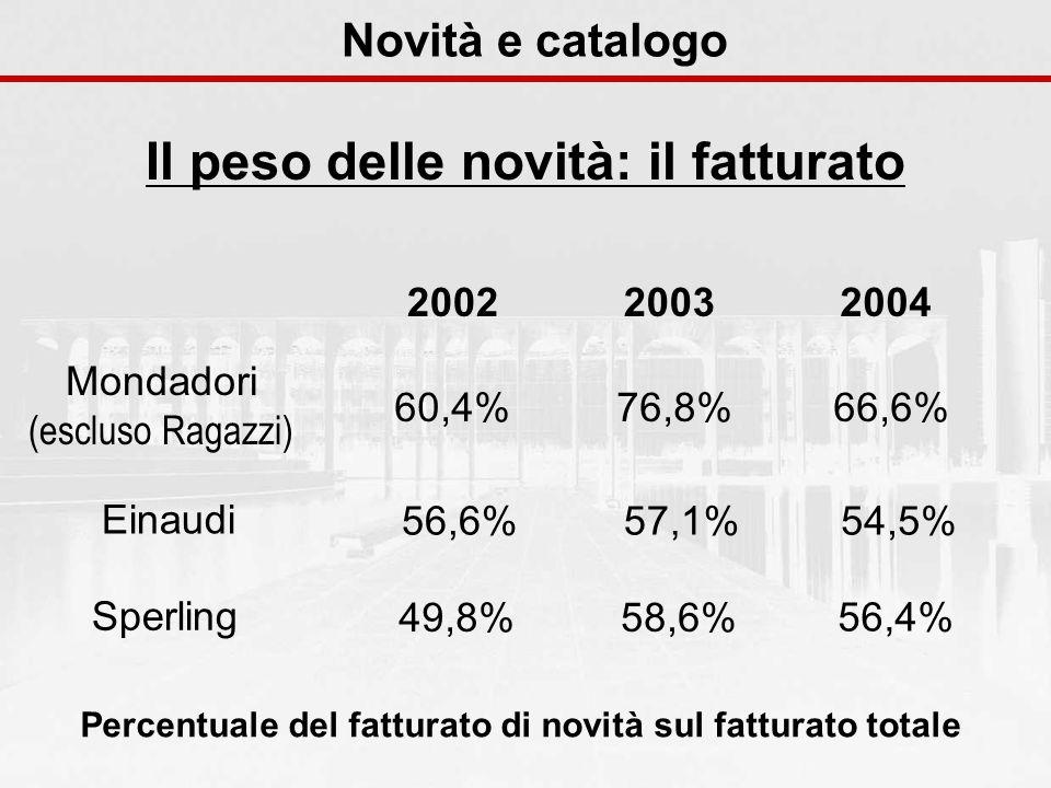 Novità e catalogo Il peso delle novità: il fatturato 200420032002 Mondadori (escluso Ragazzi) 60,4%76,8%66,6% Einaudi 56,6%57,1%54,5% Sperling 49,8%58,6% 56,4% Percentuale del fatturato di novità sul fatturato totale