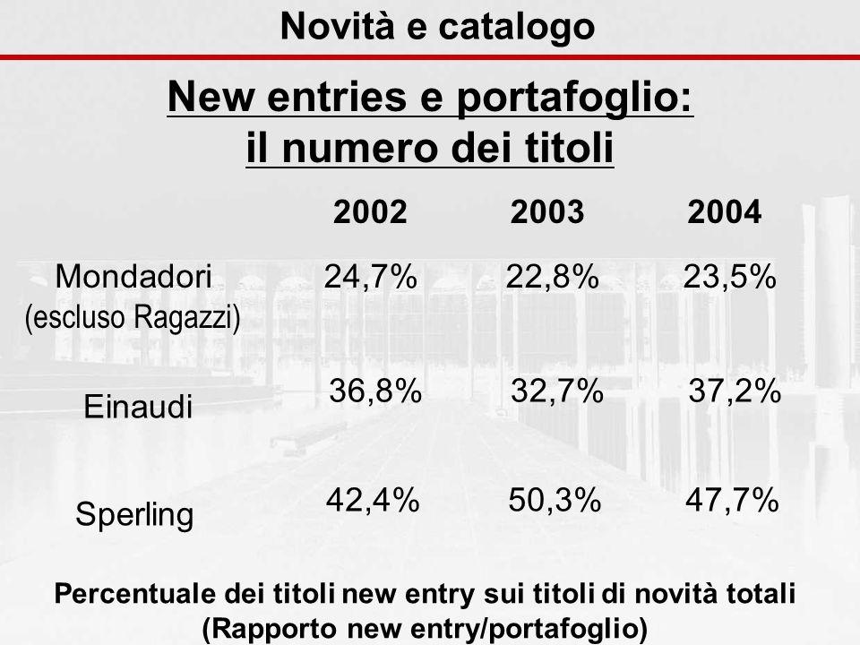Novità e catalogo New entries e portafoglio: il numero dei titoli 200420032002 Mondadori (escluso Ragazzi) 24,7%22,8%23,5% Einaudi 36,8%32,7%37,2% Spe