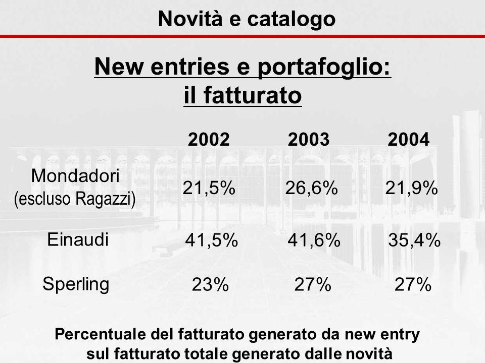 Novità e catalogo New entries e portafoglio: il fatturato 200420032002 Mondadori (escluso Ragazzi) 21,5%26,6%21,9% Einaudi 41,5%41,6%35,4% Sperling 23