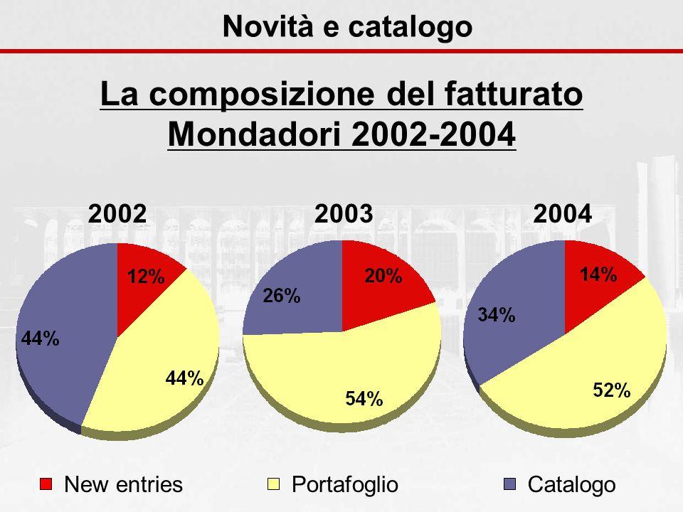 Novità e catalogo La composizione del fatturato Mondadori 2002-2004 200420032002 New entriesPortafoglioCatalogo