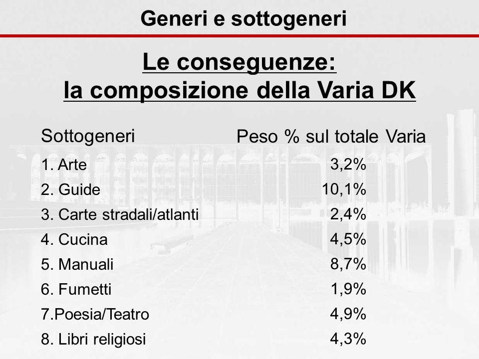 Generi e sottogeneri Le conseguenze: la composizione della Varia DK Sottogeneri 1. Arte 2. Guide 3. Carte stradali/atlanti 4. Cucina 5. Manuali 6. Fum