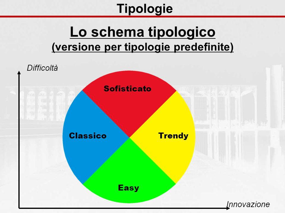 Tipologie Lo schema tipologico (versione per tipologie predefinite) Difficoltà Innovazione Sofisticato Trendy Easy Classico