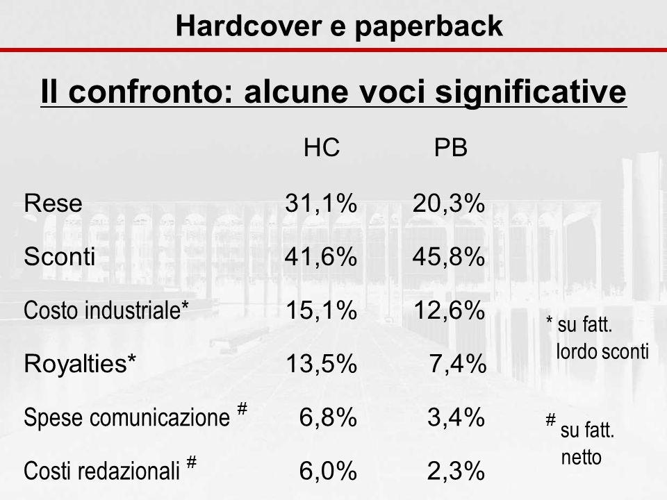 Hardcover e paperback Il confronto: alcune voci significative Rese Sconti Costo industriale* Royalties* Spese comunicazione # Costi redazionali # HCPB 31,1%20,3% 41,6%45,8% 15,1%12,6% 13,5%7,4% 6,8%3,4% 6,0%2,3% * su fatt.
