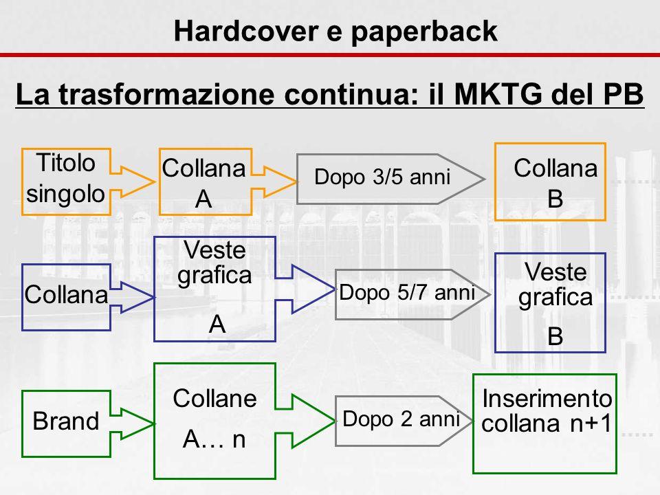 Hardcover e paperback La trasformazione continua: il MKTG del PB Titolo singolo Collana A Dopo 3/5 anni Collana B Collana Veste grafica A Dopo 5/7 ann