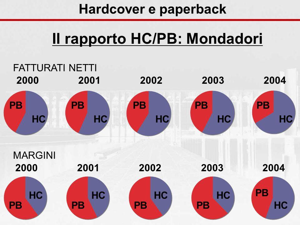 Hardcover e paperback Il rapporto HC/PB: Mondadori HC PB 2003 HC PB 2004 HC PB 2002 HC PB 2001 HC PB 2000 FATTURATI NETTI MARGINI HC PB 2003 HC PB 200