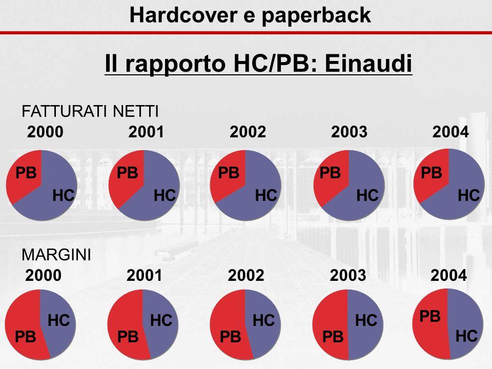 Hardcover e paperback Il rapporto HC/PB: Einaudi HC PB 2003 HC PB 2004 HC PB 2002 HC PB 2001 HC PB 2000 FATTURATI NETTI MARGINI HC PB 2003 HC PB 20042